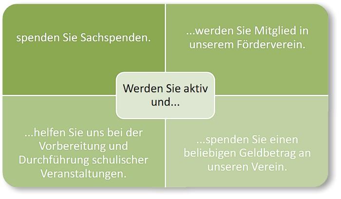 Förderverein EKS Bad Salzuflen