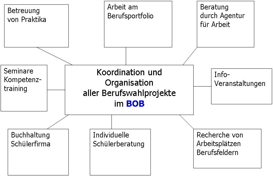 Grafik Konzept Aufgaben BOB Erich Kästner Schule Bad Salzuflen